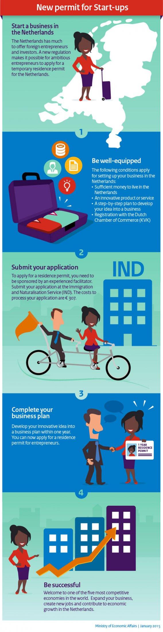 Inforgraphic: New permit for start-ups