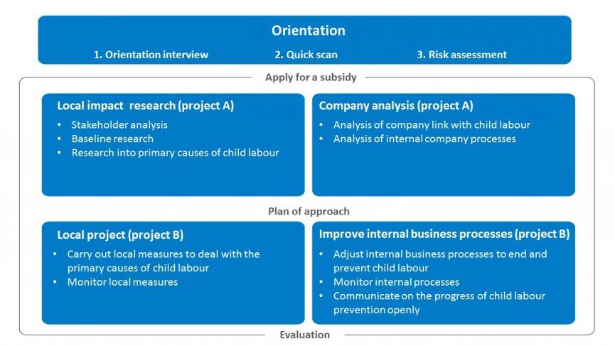 FBK 3 steps schema ENG 2021